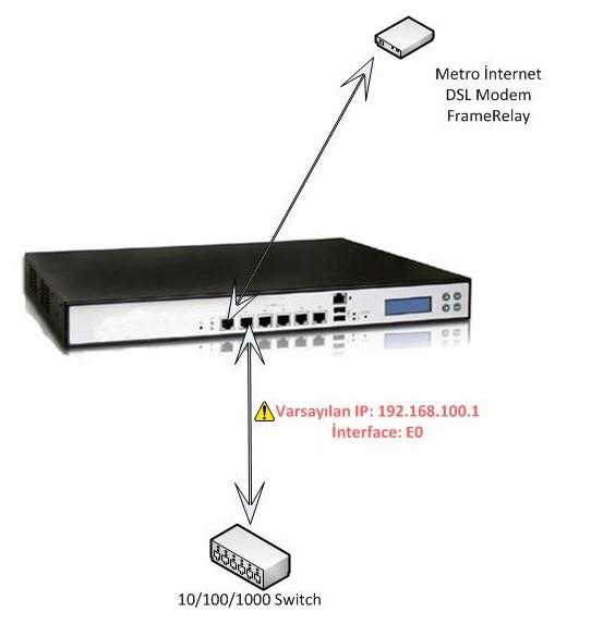 Firewall Cihazı