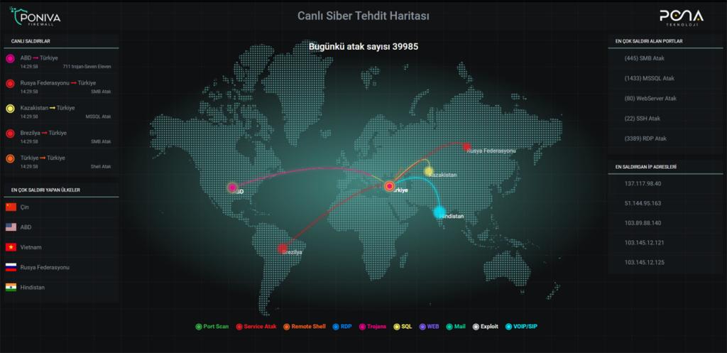 Canlı Siber Saldırı